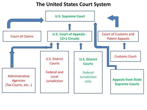 Court Opening Statement Youtube Court Role And Structure United States Courts