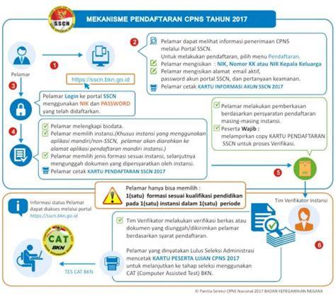 Cpns 2017 Syarat Cara Daftar Cpns 2017 Di Sscnbkngoid Rekrutmen