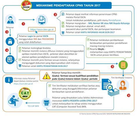 Cpns 2017 Tahap 1 Cara Pendaftaran Online Sscnbkngoid 20182019