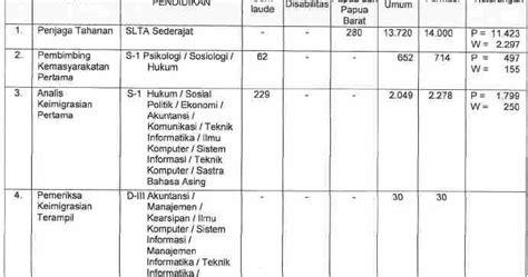 Cpns 2017 Formasi Guru Dan Umum Cpns Formasi Url Guru