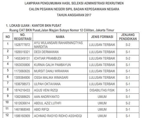 Cpns 2017 Cianjur Daftar Database Bkn Pusat << Udinmduros Pmks