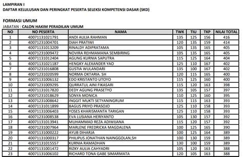 Cpns 2017 Magelang Daftar Sekolah Ikatan Dinas Terbaik 2018 Mardiyascom