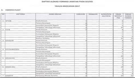 Cpns 2017 Slta Inilah Lowongan Formasi Cpns 2017 Untuk Lulusan Sma Slta