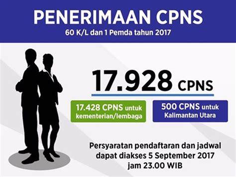 Cpns 2017 Ijazah Sma Pendaftaran Cpns Pemkot Th 2017 Pemerintahan Kota