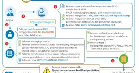Cpns 2017 Tulungagung Siap Siap Pendaftaran Cpns 2018 Kabupatenkota Segera