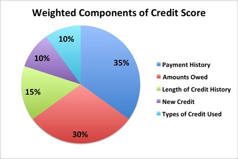 Credit Card Hold Duration Breakdown The Credit Card Act Of 2009