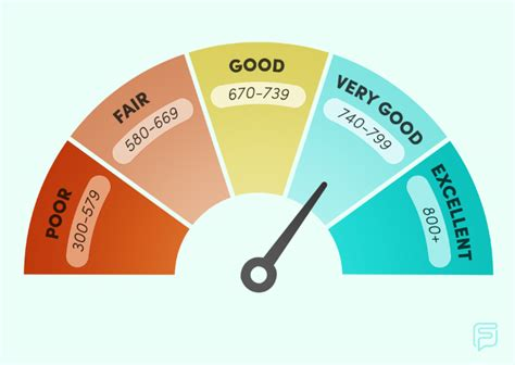 Credit Card For Bad Credit In Canada Canada Credit Improve Your Credit Score Or Help Rebuild