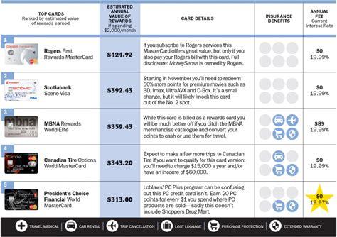 Credit Card Chargeback Tesco Cashback Reward Program Wikipedia