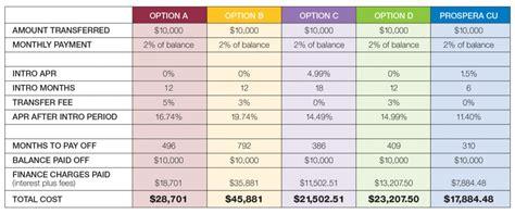 Credit Card Balance Transfer Canada Compare Balance Transfer Credit Cards Canada Greedyratesca