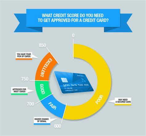 Credit Card For No Credit College Student Credit Score Requirements For Credit Card Approval