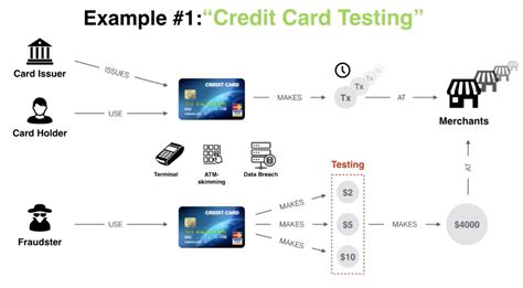 Credit Card Bin Validation Fraud Detection Prevention Solution To Reduce Chargeback