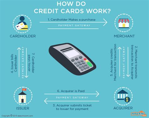 Credit Card On Balance Transfers How Credit Card Balance Transfers Work Investopedia