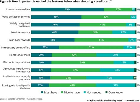 Credit Card Chip Technology Manufacturers Innovations Features New Products Compare Credit Card