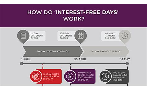 Credit Card Free Interest Purchases Interest Free Faqs Credit Cards Frequently Asked
