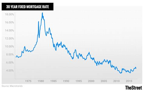Sears Credit Card Apr Rate Credit Card Interest Rates By Type Current And Historical