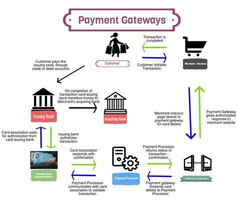Credit Card Application Needs Further Processing Payments Gateway Merchant Payment Processing Services