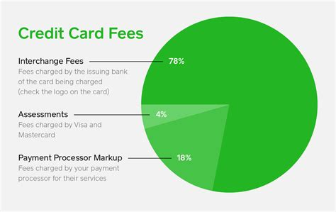 Credit Card Transaction Fees For Small Businesses Credit Card Processing Fees And Rates Explained Square