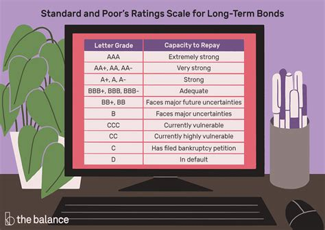 Credit Card Debt Meme Standard Poors Americas