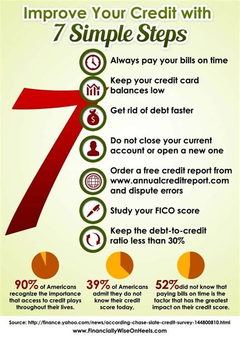 Credit Card Balance Incorrect Tips For Improving Your Credit Your Amount Of Debt