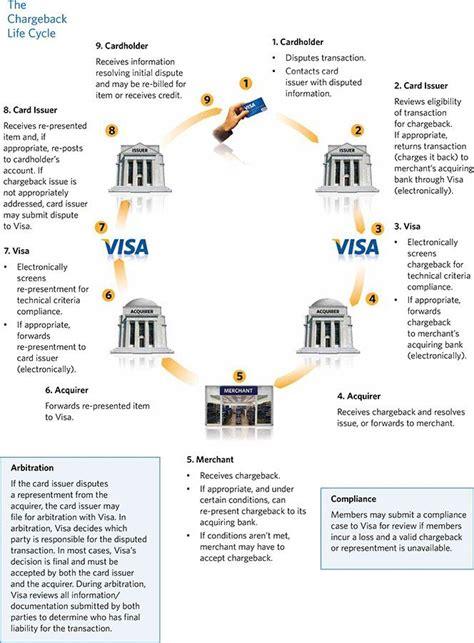 Credit Card Chargeback Arbitration Visa Chargeback Time Limits Chargeback