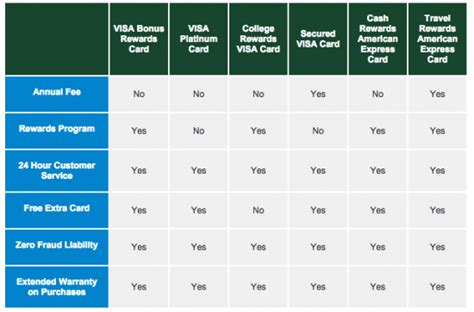 Credit Card Benefits Comparison Uae