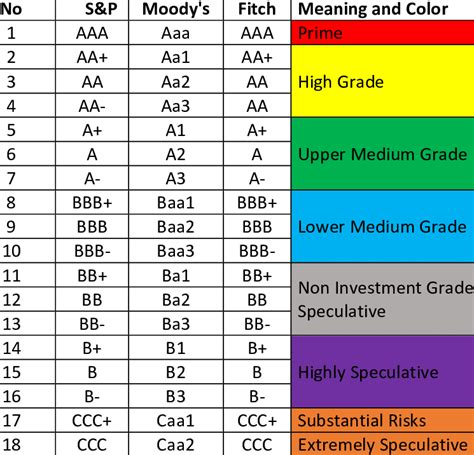 Credit Rating Companies List Credit Rating Agency Wikipedia
