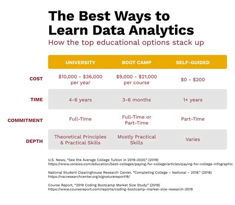 Data Analyst Questions How To Become A Data Analyst Data Analyst Salary