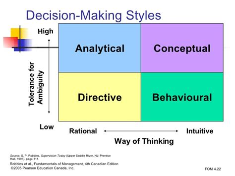 Clubhouse Lawyer Definition Decision Making Styles Directive Analytical Conceptual