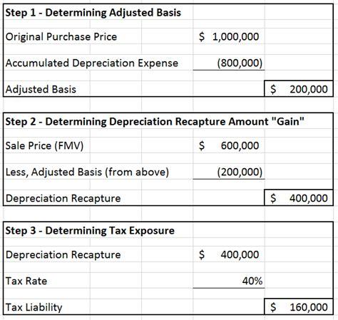 Corgi Lawyer Memes Depreciation Capital Gain