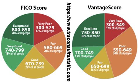 Does Credit Karma Use Fico Fico Scores Vs Credit Scores Whats The Difference