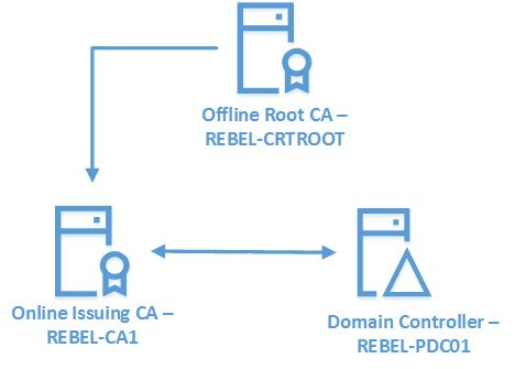 Join the requested certificate template is not supported by this template is not supported domain controller authentication the requested certificate yelopaper Choice Image