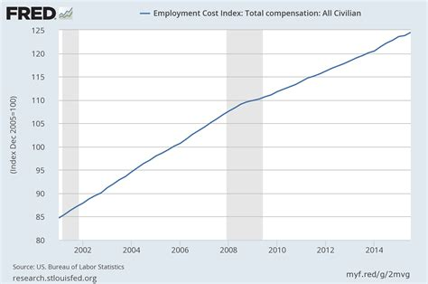 Cost Lawyer Salary Employment Cost Index Summary Bureau Of Labor Statistics