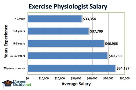 exercise physiologist salary canada