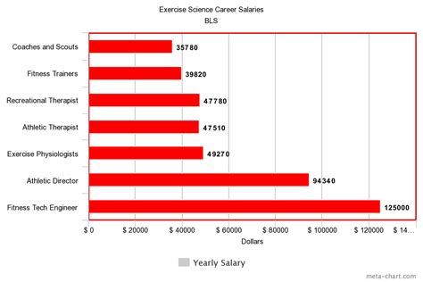 exercise science degree jobs salary