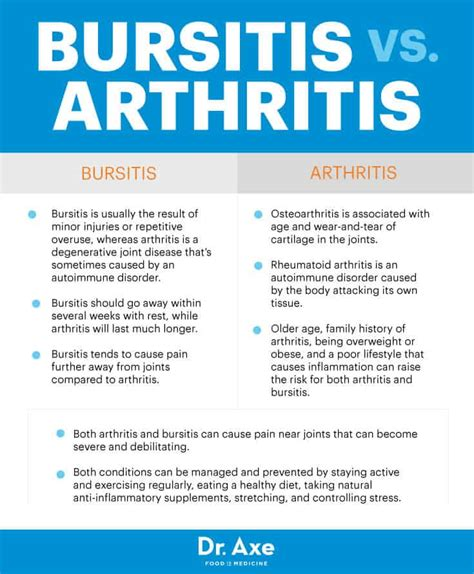 exercises for hip arthritis and bursitis differences synonym