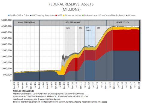 Credit Card Balance Sheet Federal Reserves Balance Sheet The Fed