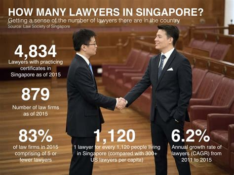 Commercial Lawyer In Singapore Find A Lawyerlaw Practice The Law Society Of Singapore