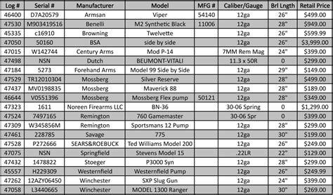 firearms list
