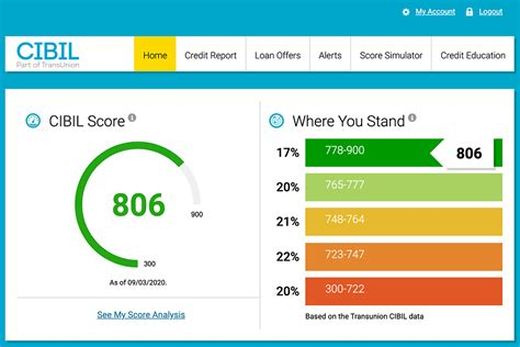 Credit Card Agents In Indore Free Cibil Score Report Check Your Credit Score Online Now