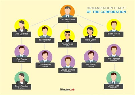 free organizational chart template for mac organizational chart templates free download edraw max - Free Organizational Chart Template For Mac