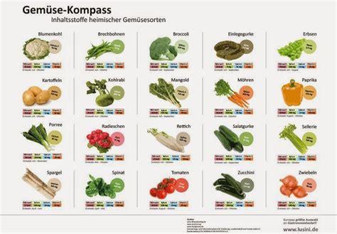 Gemüsearten