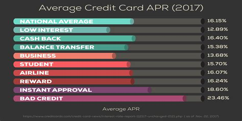 Good Apr Credit Card Rates Credit Cards For Good Credit Credit