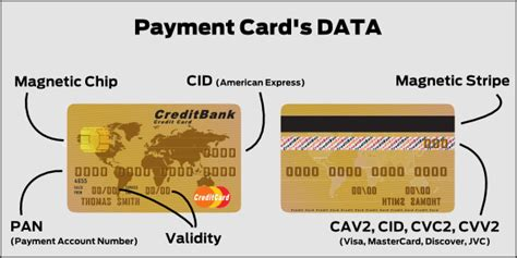 Hashed Credit Card Data Pci Dss How Is Processing Credit Card Data Defined