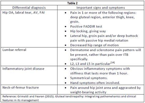 hip flexor pain icd 10 code