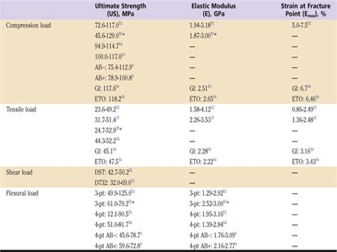 hip flexor tear test astm standards for concrete
