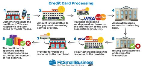 Credit Card Fees Law How Credit Card Processing Fees Work The Ultimate Guide