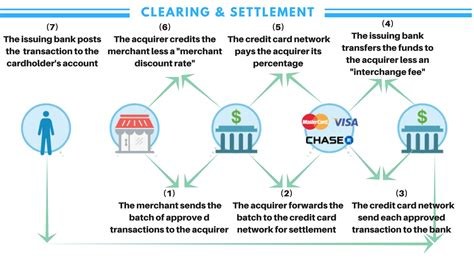Credit Card Authorization And Settlement Process