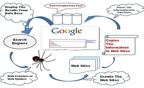 how do resume search engines work the search engine list comprehensive list of search engines - Resume Search Engines