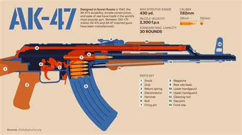 Ak-47-Question How Does An Ak 47 Work.
