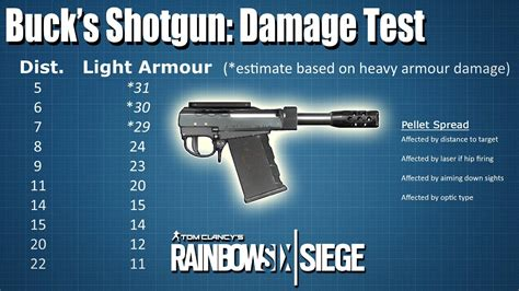 Shotgun-Question How Much Damage Buck Shotgun To R6.